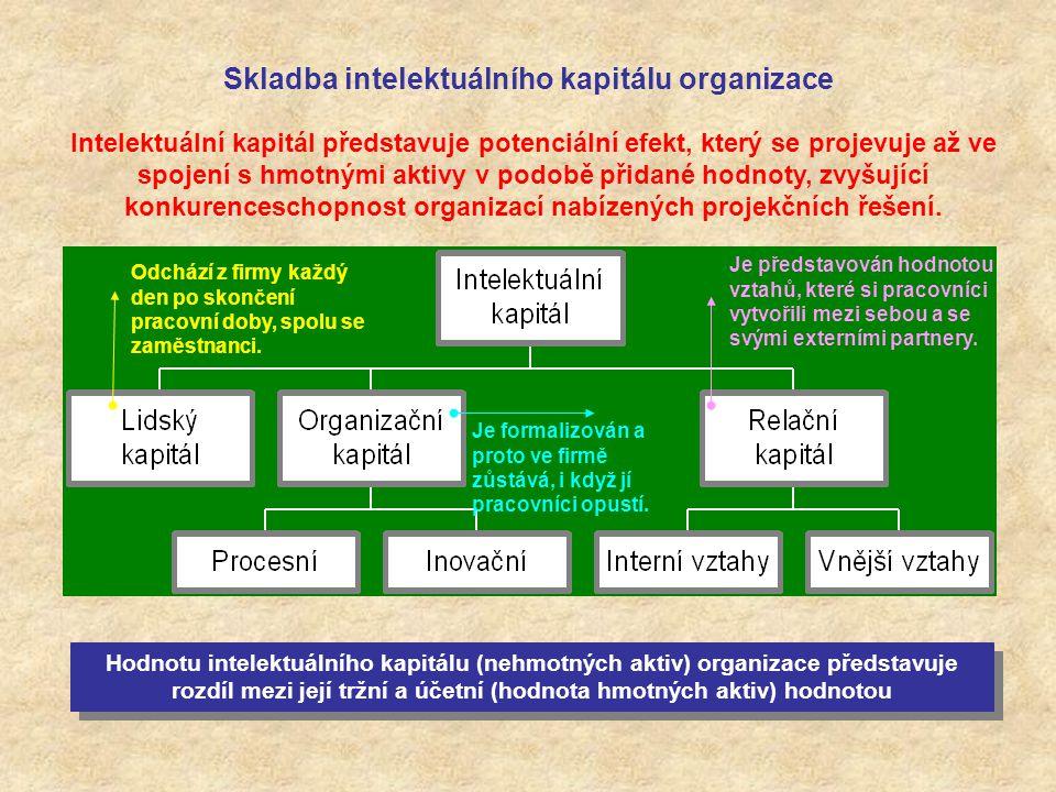 Skladba intelektuálního kapitálu organizace Hodnotu intelektuálního kapitálu (nehmotných aktiv) organizace představuje rozdíl mezi její tržní a účetní