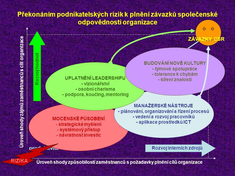 konkurenceschopnost Překonáním podnikatelských rizik k plnění závazků společenské odpovědnosti organizace Úroveň shody zájmů zaměstnanců s cíli organi
