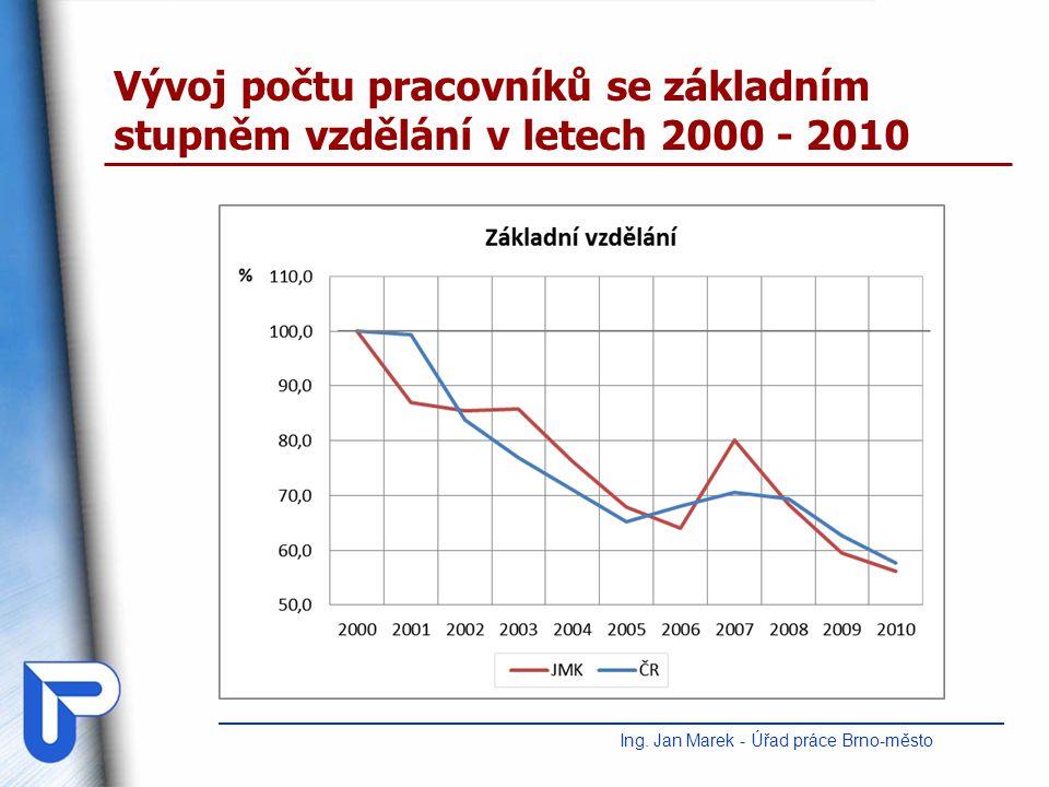 Vývoj počtu pracovníků se základním stupněm vzdělání v letech 2000 - 2010 Ing. Jan Marek - Úřad práce Brno-město