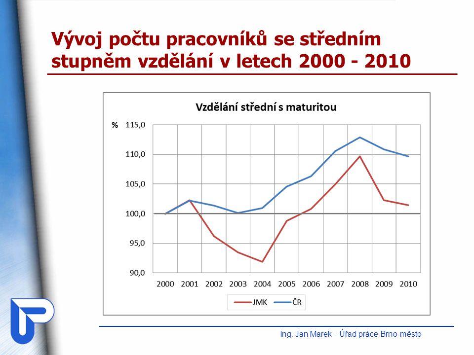 Vývoj počtu pracovníků se středním stupněm vzdělání v letech 2000 - 2010 Ing. Jan Marek - Úřad práce Brno-město