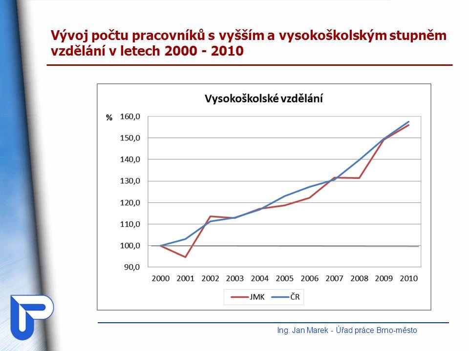 Vývoj počtu pracovníků s vyšším a vysokoškolským stupněm vzdělání v letech 2000 - 2010 Ing. Jan Marek - Úřad práce Brno-město