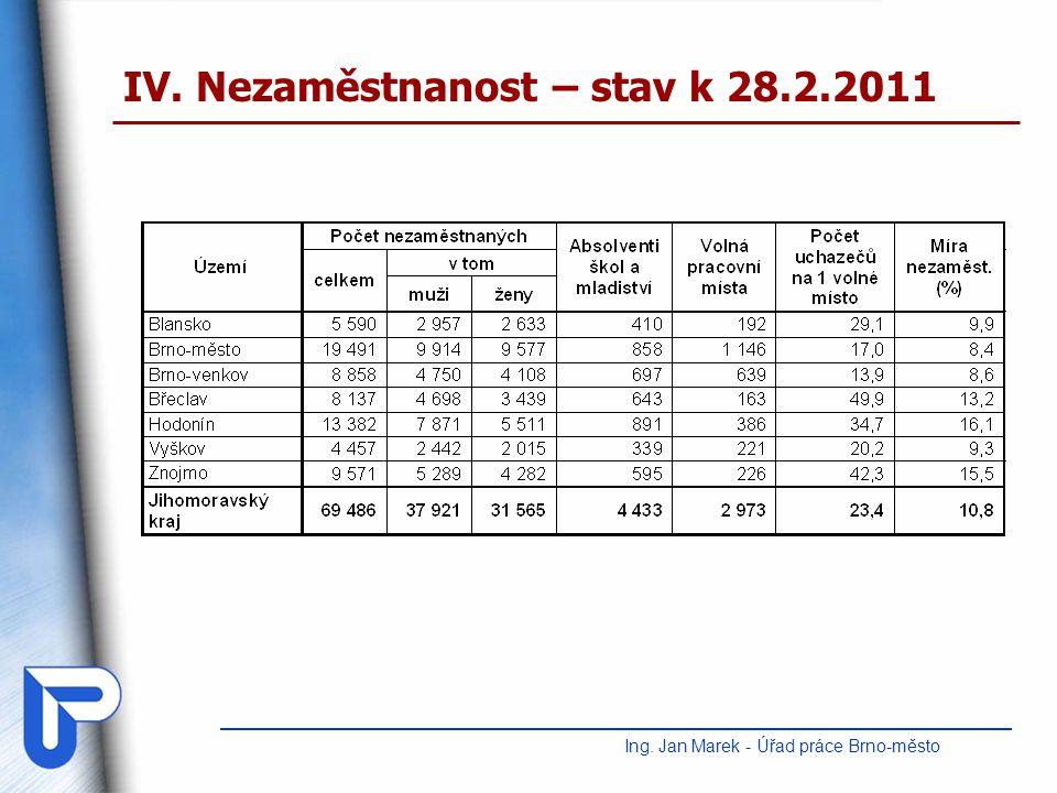IV. Nezaměstnanost – stav k 28.2.2011 Ing. Jan Marek - Úřad práce Brno-město