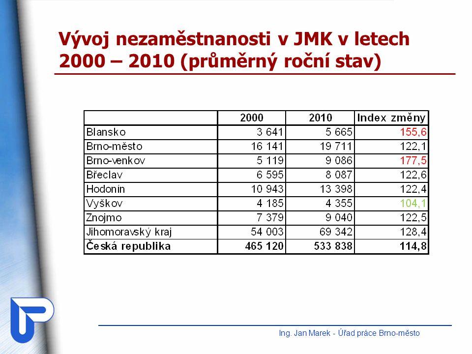 Vývoj nezaměstnanosti v JMK v letech 2000 – 2010 (průměrný roční stav) Ing. Jan Marek - Úřad práce Brno-město