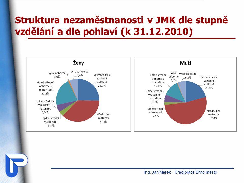 Struktura nezaměstnanosti v JMK dle stupně vzdělání a dle pohlaví (k 31.12.2010) Ing. Jan Marek - Úřad práce Brno-město