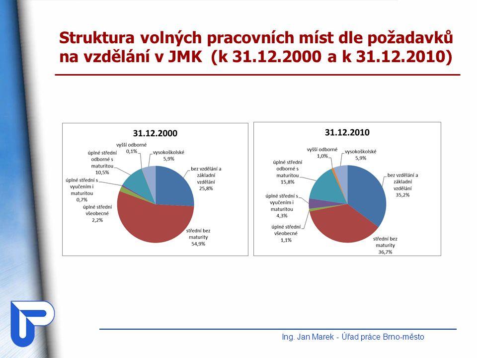 Struktura volných pracovních míst dle požadavků na vzdělání v JMK (k 31.12.2000 a k 31.12.2010) Ing. Jan Marek - Úřad práce Brno-město