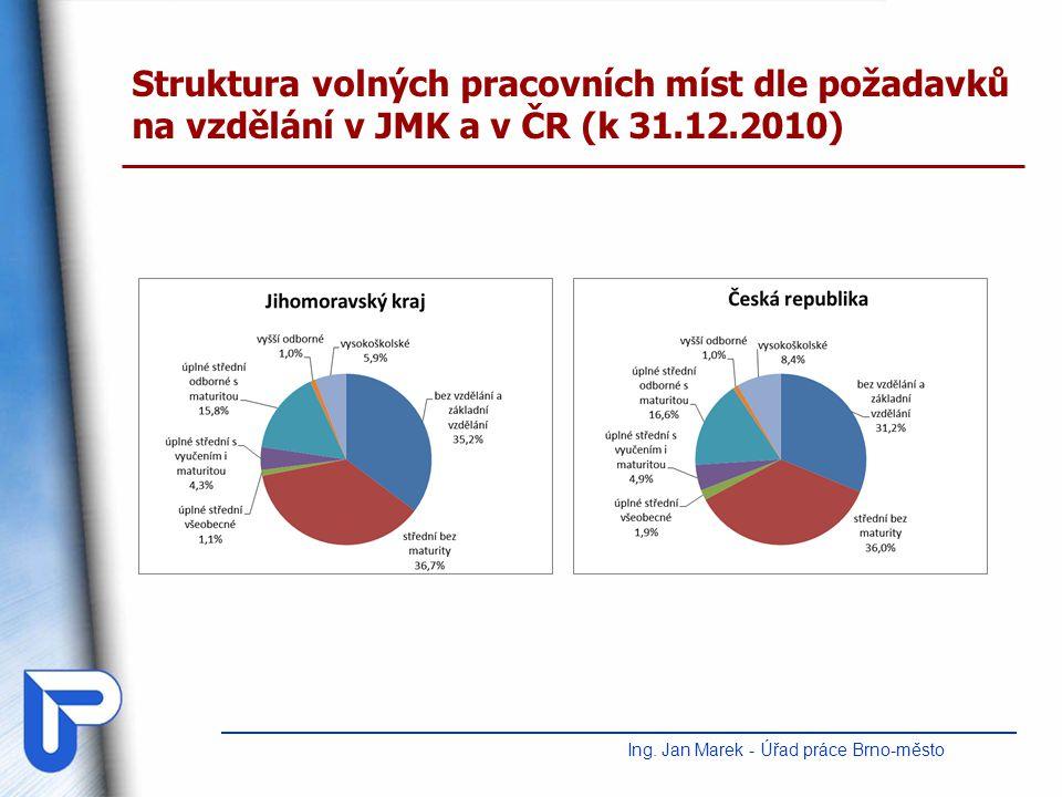 Struktura volných pracovních míst dle požadavků na vzdělání v JMK a v ČR (k 31.12.2010) Ing. Jan Marek - Úřad práce Brno-město