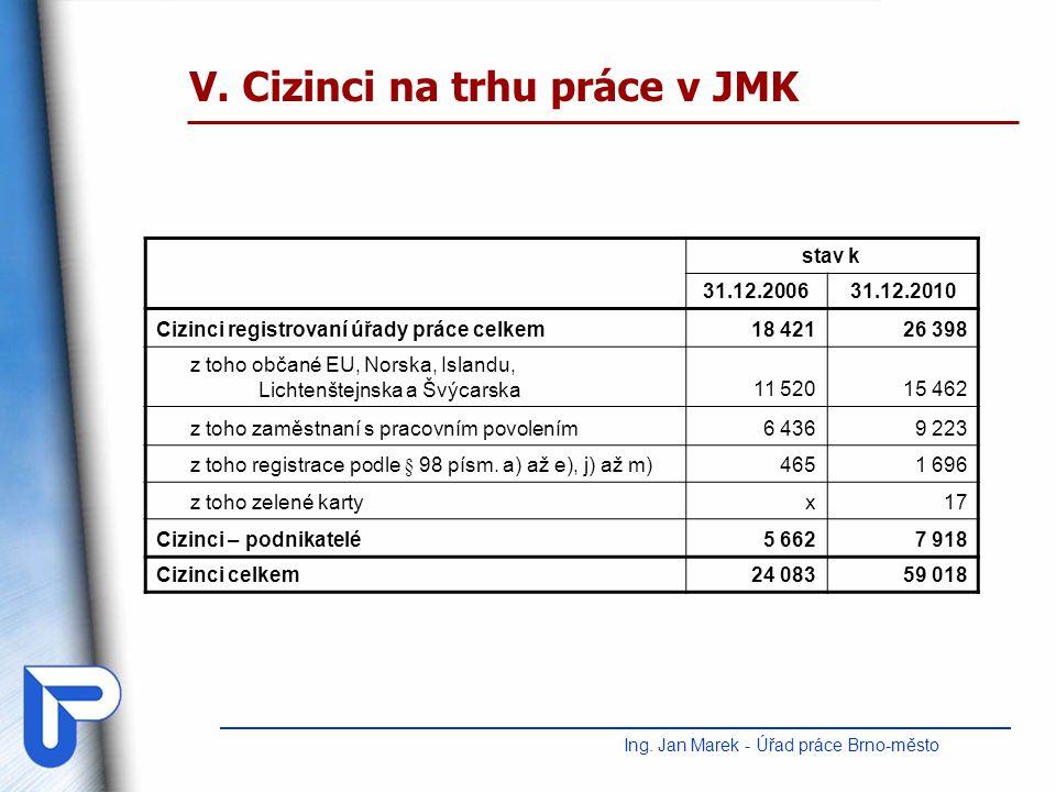 V. Cizinci na trhu práce v JMK Ing. Jan Marek - Úřad práce Brno-město stav k 31.12.200631.12.2010 Cizinci registrovaní úřady práce celkem18 42126 398