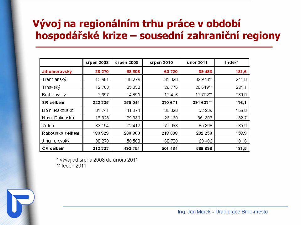 Vývoj na regionálním trhu práce v období hospodářské krize – sousední zahraniční regiony Ing. Jan Marek - Úřad práce Brno-město * vývoj od srpna 2008