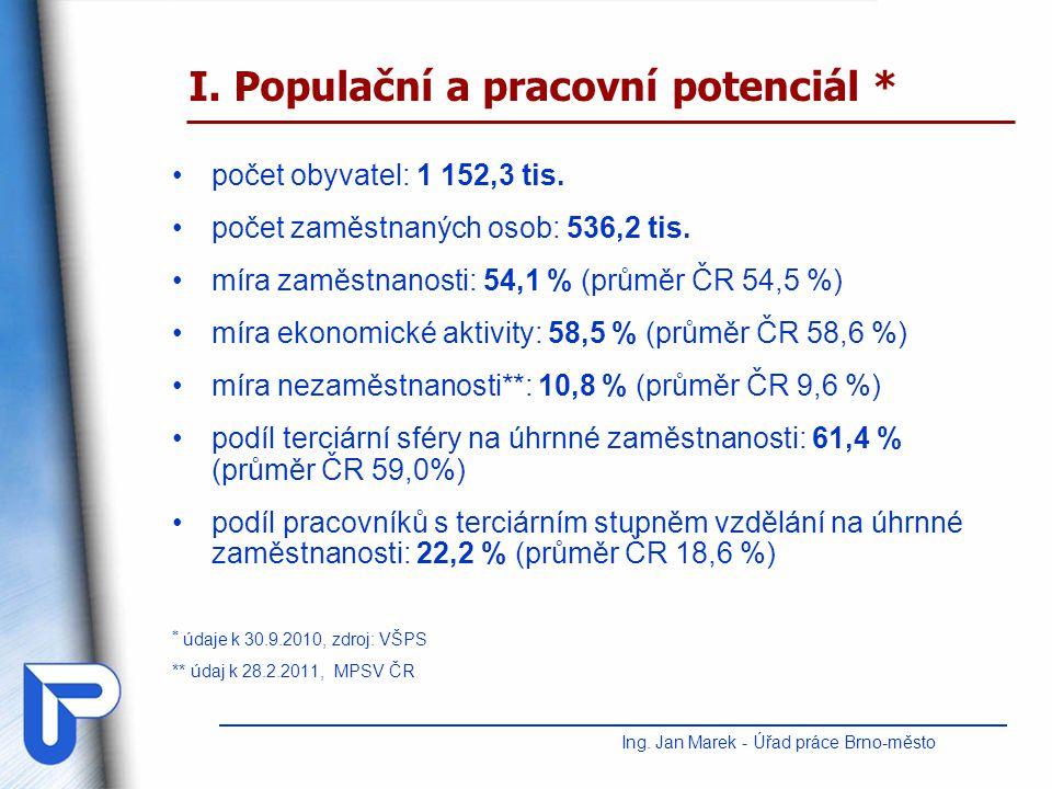 II.Situace na trhu práce v JMK Ing. Jan Marek - Úřad práce Brno-město 1.