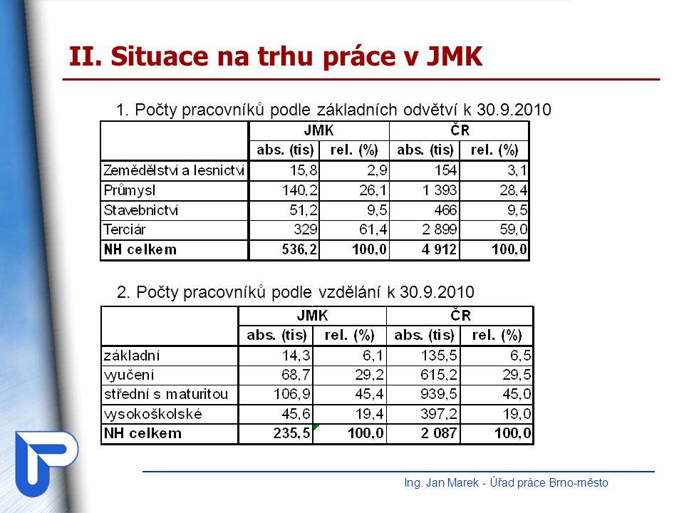 II. Situace na trhu práce v JMK Ing. Jan Marek - Úřad práce Brno-město 1. Počty pracovníků podle základních odvětví k 30.9.2010 2. Počty pracovníků po