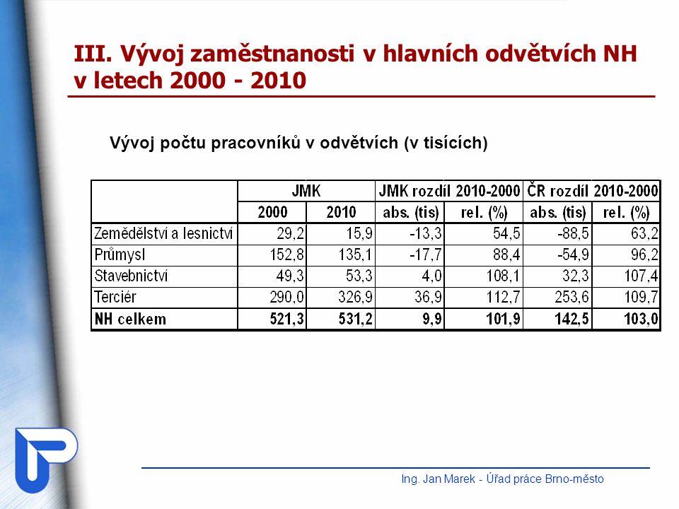III. Vývoj zaměstnanosti v hlavních odvětvích NH v letech 2000 - 2010 Ing. Jan Marek - Úřad práce Brno-město Vývoj počtu pracovníků v odvětvích (v tis