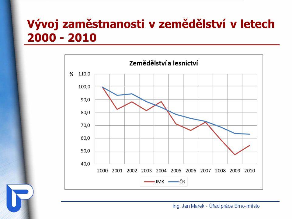 Vývoj nezaměstnanosti v JMK v letech 2000 – 2010 (průměrný roční stav) Ing.