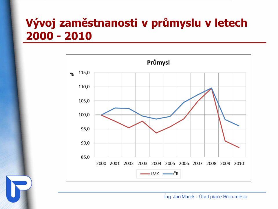 Vývoj zaměstnanosti v průmyslu v letech 2000 - 2010 Ing. Jan Marek - Úřad práce Brno-město