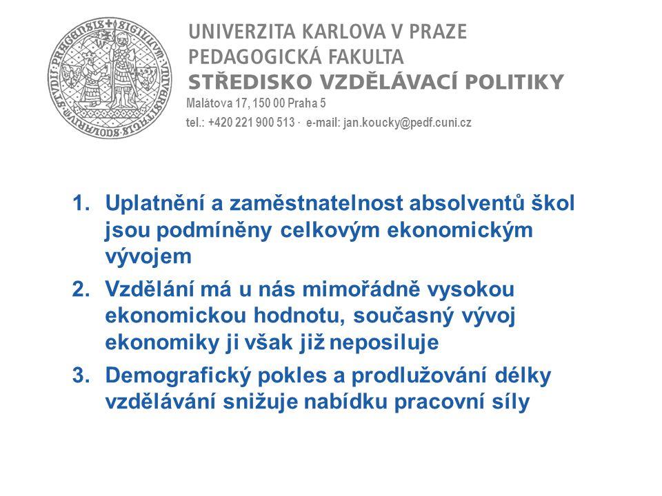 Malátova 17, 150 00 Praha 5 tel.: +420 221 900 513 · e-mail: jan.koucky@pedf.cuni.cz 1.Uplatnění a zaměstnatelnost absolventů škol jsou podmíněny celkovým ekonomickým vývojem 2.Vzdělání má u nás mimořádně vysokou ekonomickou hodnotu, současný vývoj ekonomiky ji však již neposiluje 3.Demografický pokles a prodlužování délky vzdělávání snižuje nabídku pracovní síly