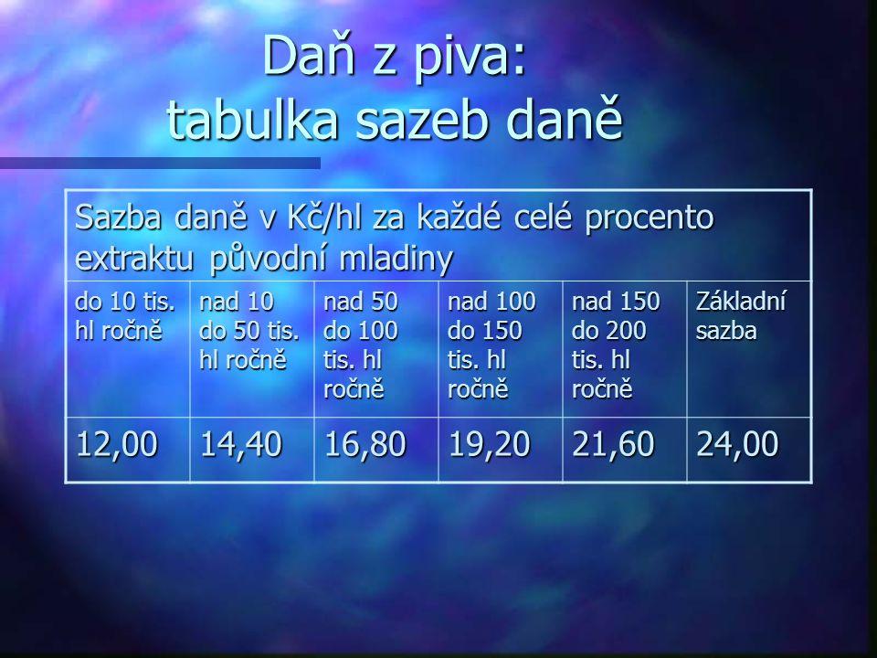 Daň z piva: tabulka sazeb daně Sazba daně v Kč/hl za každé celé procento extraktu původní mladiny do 10 tis. hl ročně nad 10 do 50 tis. hl ročně nad 5