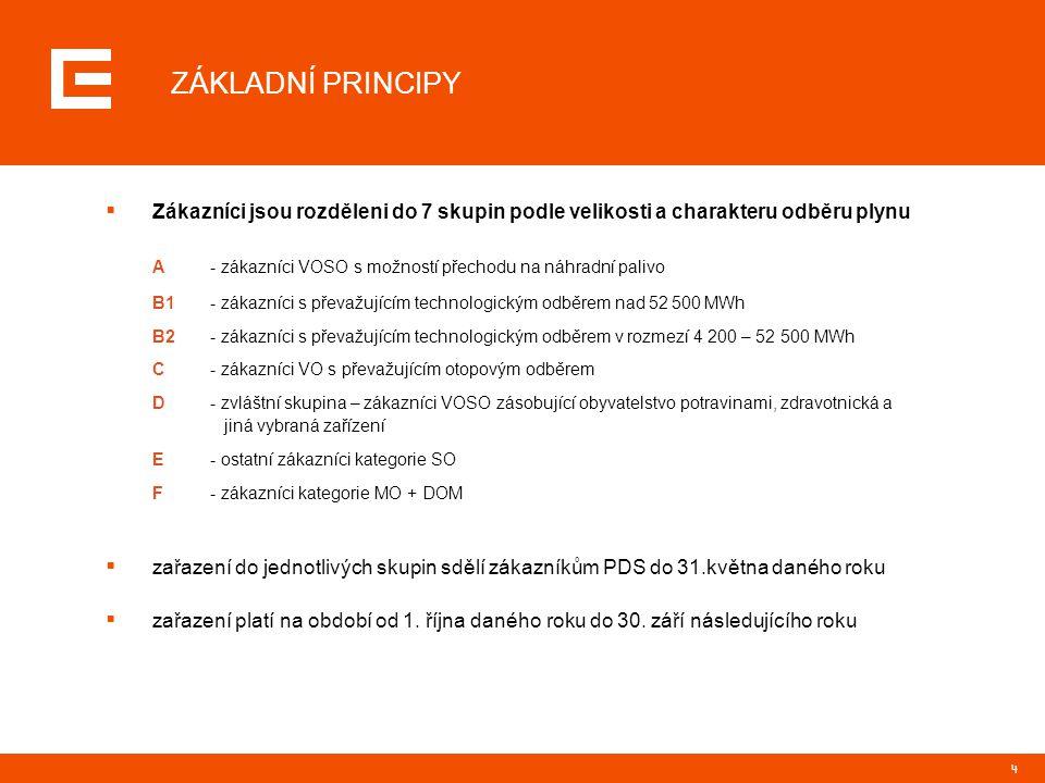 4 ZÁKLADNÍ PRINCIPY  Zákazníci jsou rozděleni do 7 skupin podle velikosti a charakteru odběru plynu A- zákazníci VOSO s možností přechodu na náhradní