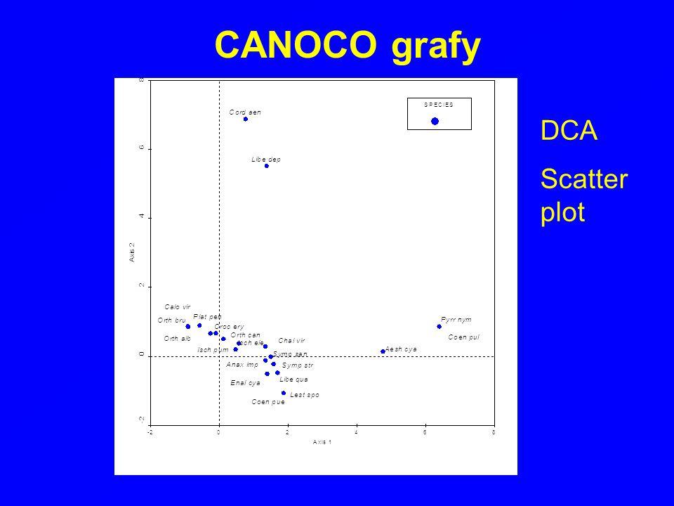 CANOCO grafy DCA Scatter plot