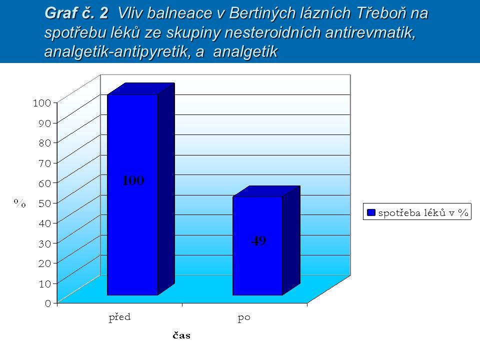 Graf č. 2 Vliv balneace v Bertiných lázních Třeboň na spotřebu léků ze skupiny nesteroidních antirevmatik, analgetik-antipyretik, a analgetik