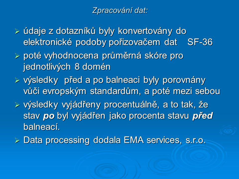 Zpracování dat:  údaje z dotazníků byly konvertovány do elektronické podoby pořizovačem dat SF-36  poté vyhodnocena průměrná skóre pro jednotlivých