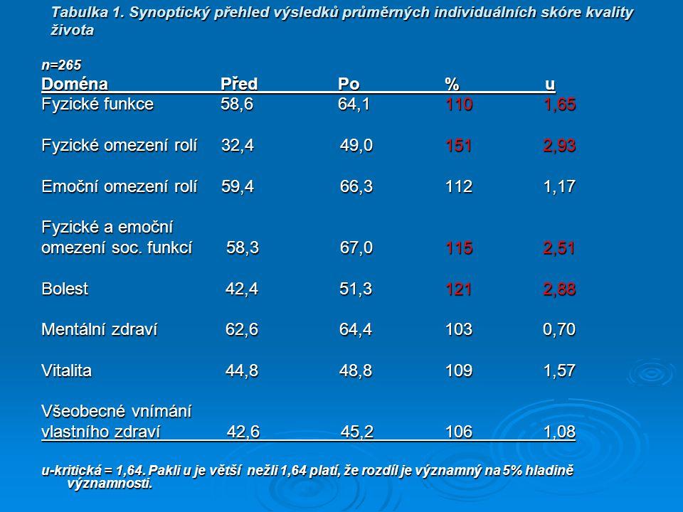 Tabulka 1. Synoptický přehled výsledků průměrných individuálních skóre kvality života n=265 Doména Před Po % u Fyzické funkce 58,6 64,1 110 1,65 Fyzic