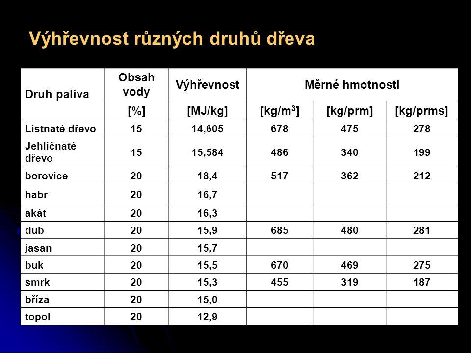 Výhřevnost různých druhů dřeva Druh paliva Obsah vody VýhřevnostMěrné hmotnosti [%][MJ/kg][kg/m 3 ][kg/prm][kg/prms] Listnaté dřevo1514,605678475278 Jehličnaté dřevo 1515,584486340199 borovice2018,4517362212 habr2016,7 akát2016,3 dub2015,9685480281 jasan2015,7 buk2015,5670469275 smrk2015,3455319187 bříza2015,0 topol2012,9