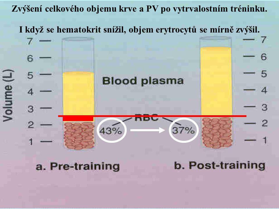 Zvýšení celkového objemu krve a PV po vytrvalostním tréninku. I když se hematokrit snížil, objem erytrocytů se mírně zvýšil.