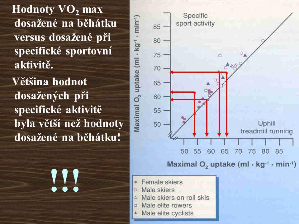 Hodnoty VO 2 max dosažené na běhátku versus dosažené při specifické sportovní aktivitě. Většina hodnot dosažených při specifické aktivitě byla větší n