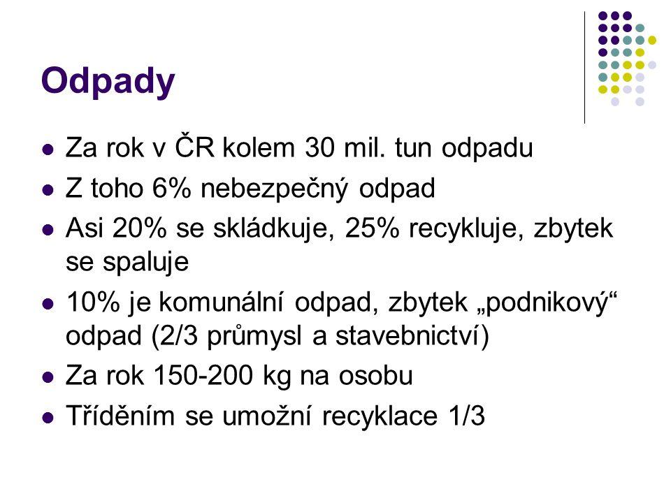 Odpady  Za rok v ČR kolem 30 mil. tun odpadu  Z toho 6% nebezpečný odpad  Asi 20% se skládkuje, 25% recykluje, zbytek se spaluje  10% je komunální