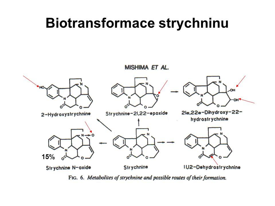 Toxikokinetika strychninu •biologický poločas T 1/2 = 10 - 12h •metabolizace probíhá zejména v játrech za účasti mikrosomálních enzymů (Cyt P 450)- oxidace •rychlost je taková, že lze přežít dvojnásobek smrtelné dávky pokud je látka podána během 24 h Biotransformace (metabolismus) Exkrece (Eliminace) •během několika minut po otravě začne vylučování nezmetabolizovaného podílu ledvinami •90 % látky se vyloučí během 24 h, kompletně za 48 - 72h •takto se vyloučí 1-30% (závislost na dávce) •hlavní metabolit: Strychnin-N-oxid .