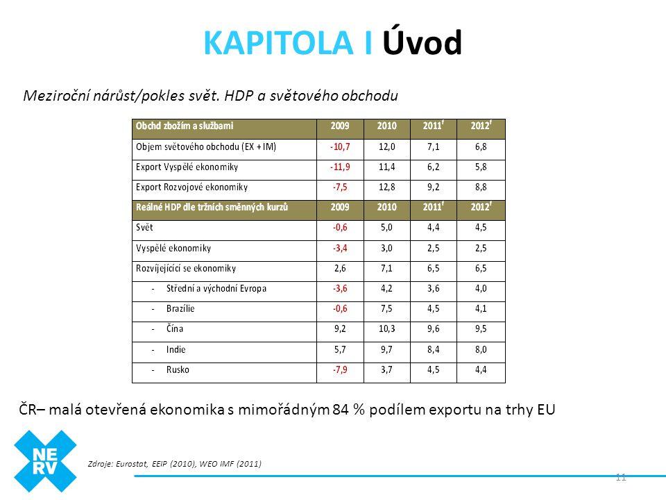 KAPITOLA I Úvod Meziroční nárůst/pokles svět. HDP a světového obchodu Zdroje: Eurostat, EEIP (2010), WEO IMF (2011) ČR– malá otevřená ekonomika s mimo