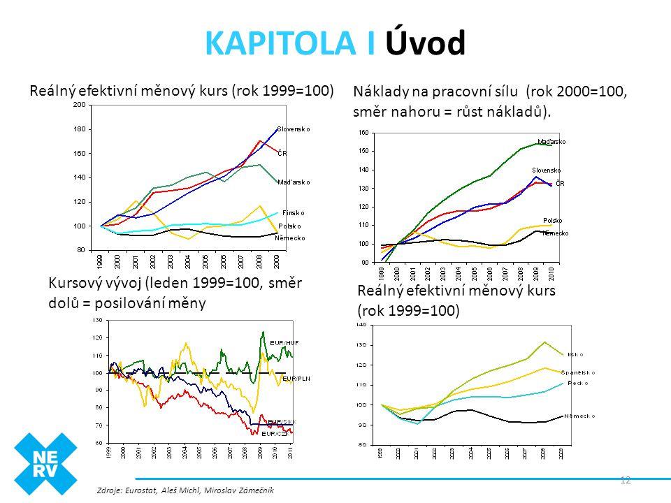 KAPITOLA I Úvod Reálný efektivní měnový kurs (rok 1999=100) Zdroje: Eurostat, Aleš Michl, Miroslav Zámečník 12 Náklady na pracovní sílu (rok 2000=100,