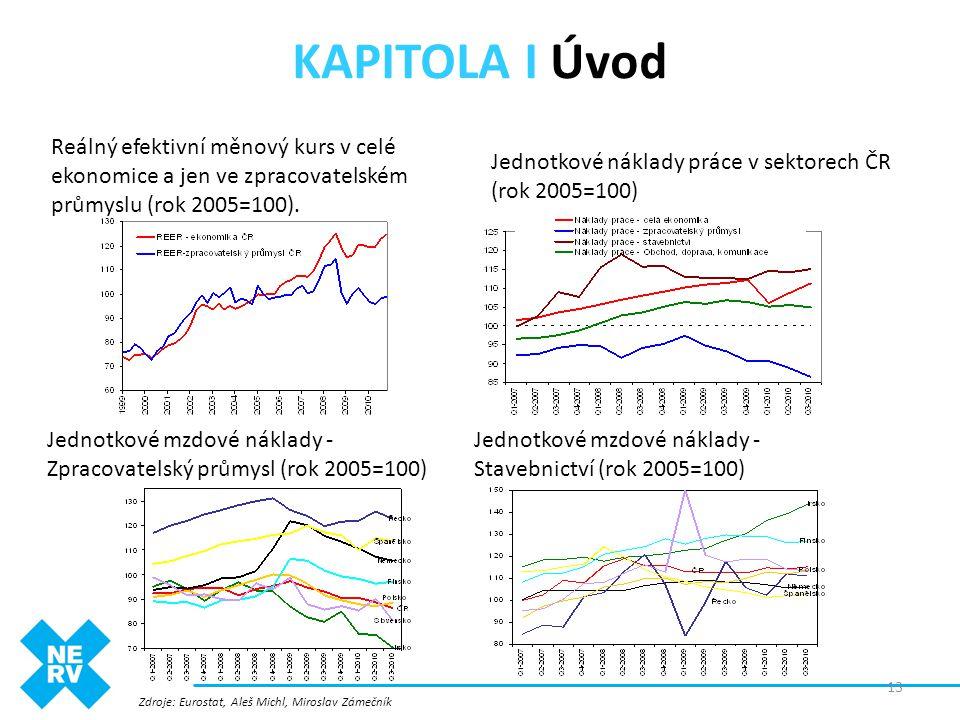 Reálný efektivní měnový kurs v celé ekonomice a jen ve zpracovatelském průmyslu (rok 2005=100). Zdroje: Eurostat, Aleš Michl, Miroslav Zámečník 13 Jed
