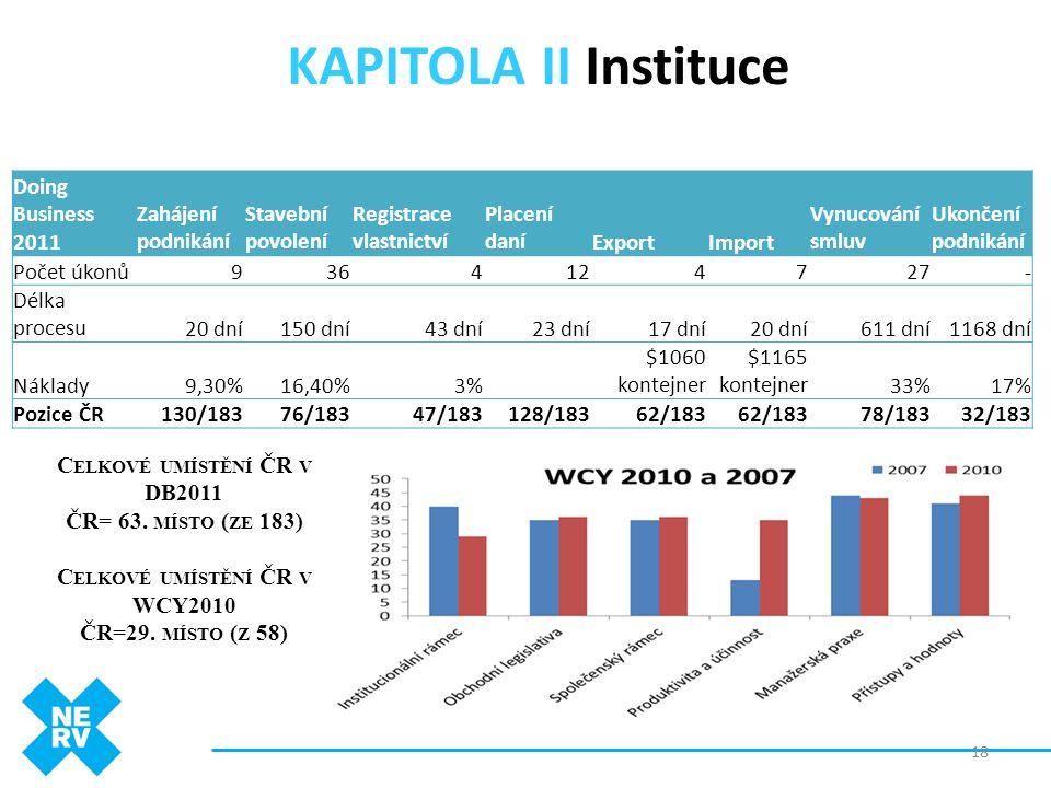 KAPITOLA II Instituce 18 Doing Business 2011 Zahájení podnikání Stavební povolení Registrace vlastnictví Placení daníExportImport Vynucování smluv Uko