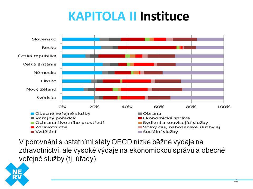 KAPITOLA II Instituce 21 V porovnání s ostatními státy OECD nízké běžné výdaje na zdravotnictví, ale vysoké výdaje na ekonomickou správu a obecné veře