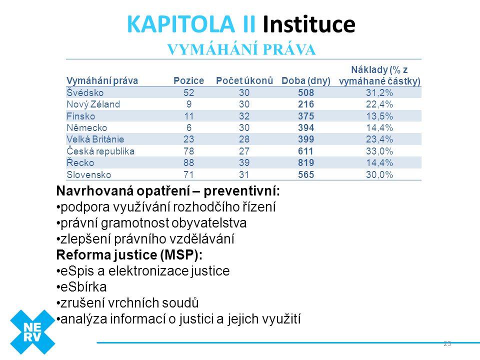 KAPITOLA II Instituce VYMÁHÁNÍ PRÁVA Navrhovaná opatření – preventivní: •podpora využívání rozhodčího řízení •právní gramotnost obyvatelstva •zlepšení