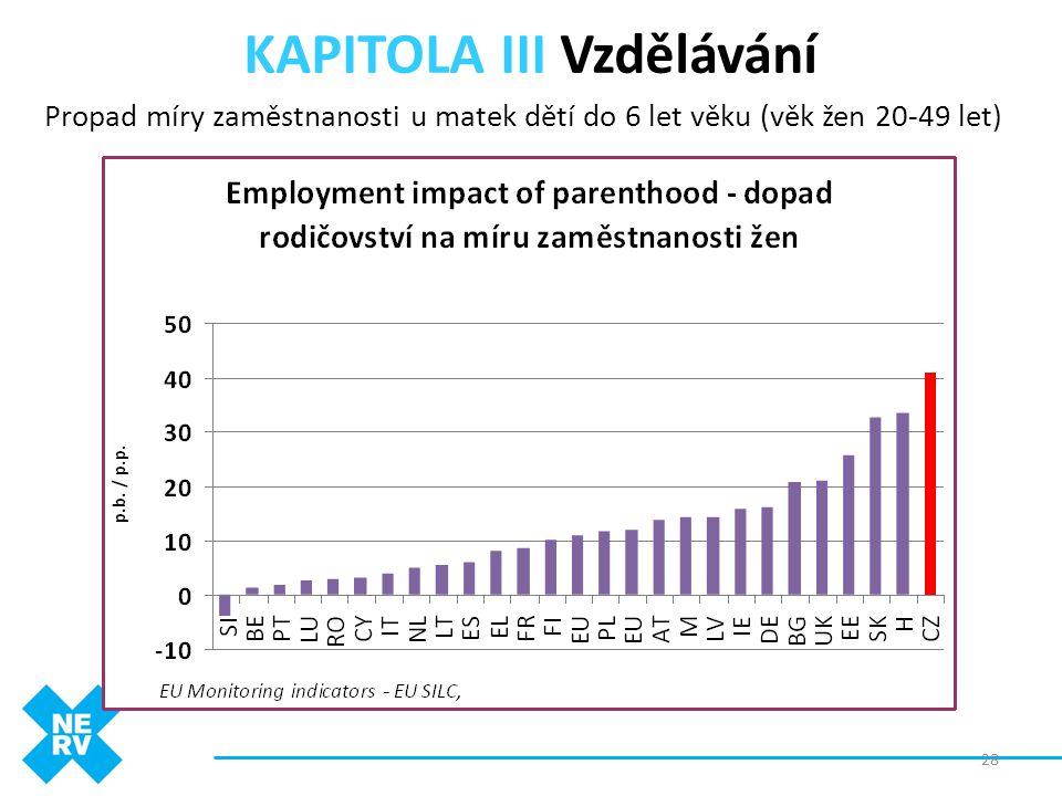 KAPITOLA III Vzdělávání Propad míry zaměstnanosti u matek dětí do 6 let věku (věk žen 20-49 let) 28