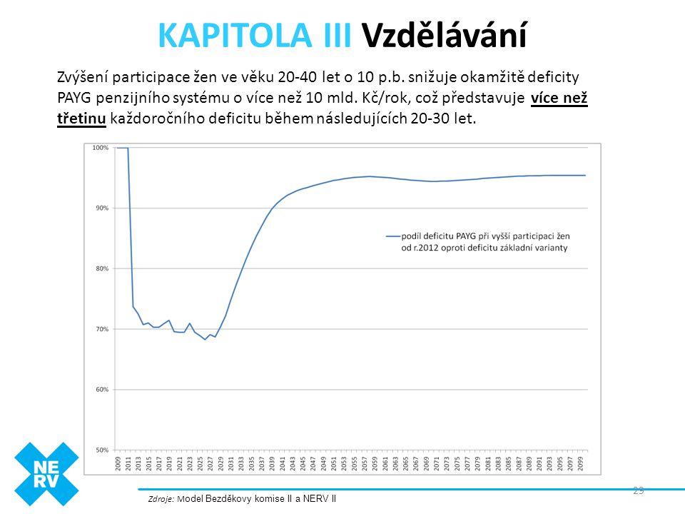 KAPITOLA III Vzdělávání Zdroje: M odel Bezděkovy komise II a NERV II Zvýšení participace žen ve věku 20-40 let o 10 p.b. snižuje okamžitě deficity PAY