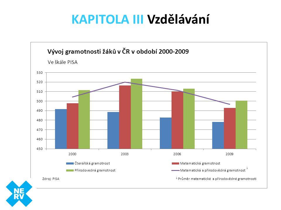 KAPITOLA III Vzdělávání Zdroj: PISA