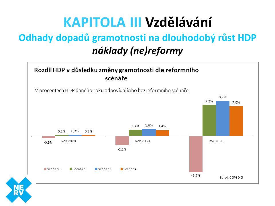 KAPITOLA III Vzdělávání Odhady dopadů gramotnosti na dlouhodobý růst HDP náklady (ne)reformy Zdroj: CERGE-EI