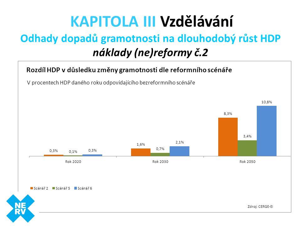 KAPITOLA III Vzdělávání Odhady dopadů gramotnosti na dlouhodobý růst HDP náklady (ne)reformy č.2 Zdroj: CERGE-EI