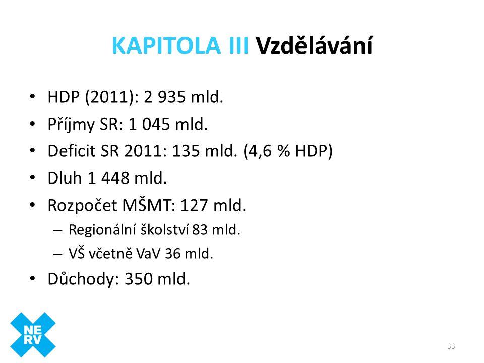33 KAPITOLA III Vzdělávání • HDP (2011): 2 935 mld. • Příjmy SR: 1 045 mld. • Deficit SR 2011: 135 mld. (4,6 % HDP) • Dluh 1 448 mld. • Rozpočet MŠMT: