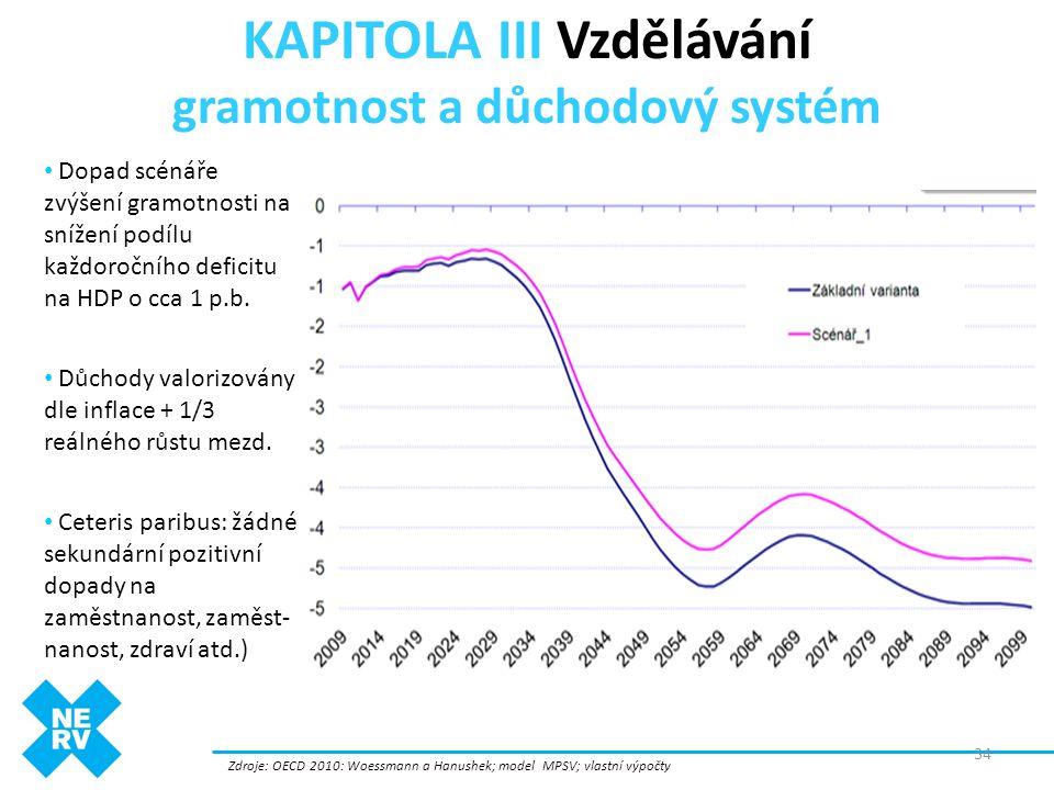 KAPITOLA III Vzdělávání gramotnost a důchodový systém Zdroje: OECD 2010: Woessmann a Hanushek; model MPSV; vlastní výpočty • Dopad scénáře zvýšení gra