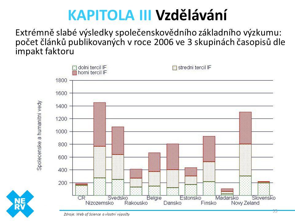 KAPITOLA III Vzdělávání Zdroje: Web of Science a vlastní výpočty Extrémně slabé výsledky společenskovědního základního výzkumu: počet článků publikova