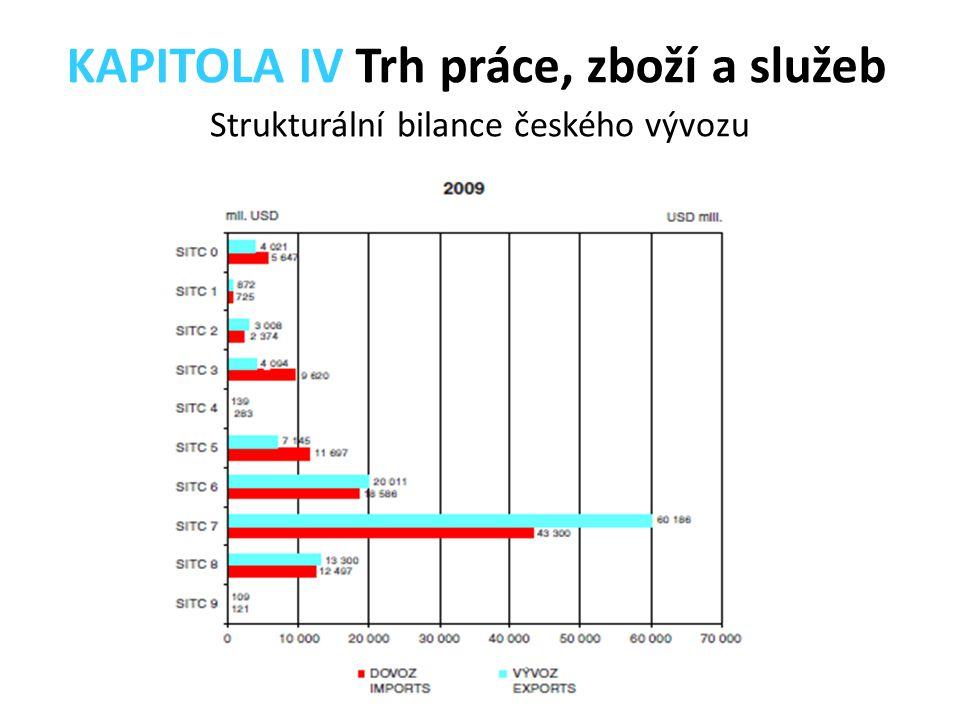 Strukturální bilance českého vývozu KAPITOLA IV Trh práce, zboží a služeb