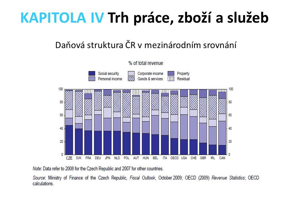 Daňová struktura ČR v mezinárodním srovnání KAPITOLA IV Trh práce, zboží a služeb