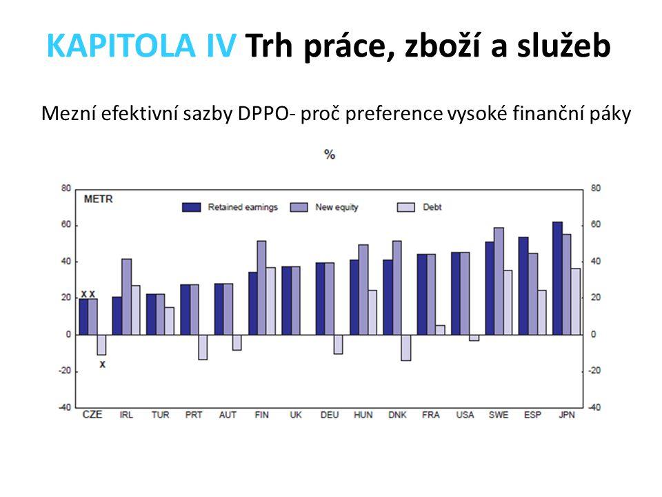 Mezní efektivní sazby DPPO- proč preference vysoké finanční páky KAPITOLA IV Trh práce, zboží a služeb