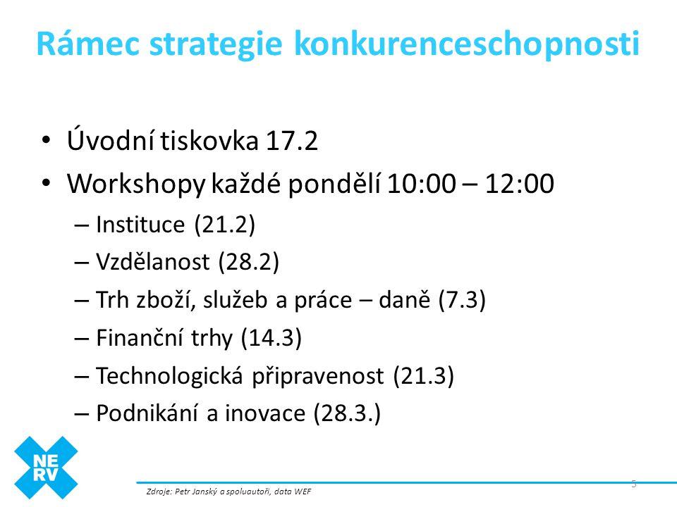 Rámec strategie konkurenceschopnosti Zdroje: Petr Janský a spoluautoři, data WEF 5 • Úvodní tiskovka 17.2 • Workshopy každé pondělí 10:00 – 12:00 – In