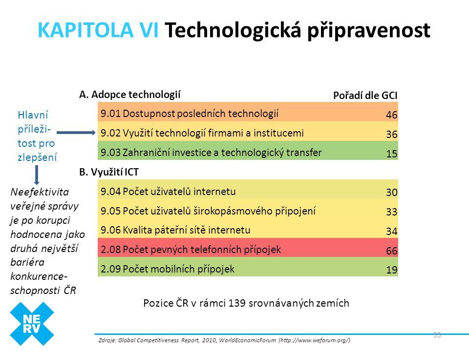 KAPITOLA VI Technologická připravenost 55 Zdroje: Global Competitiveness Report, 2010, WorldEconomicForum (http://www.weforum.org/) Pořadí dle GCI 46