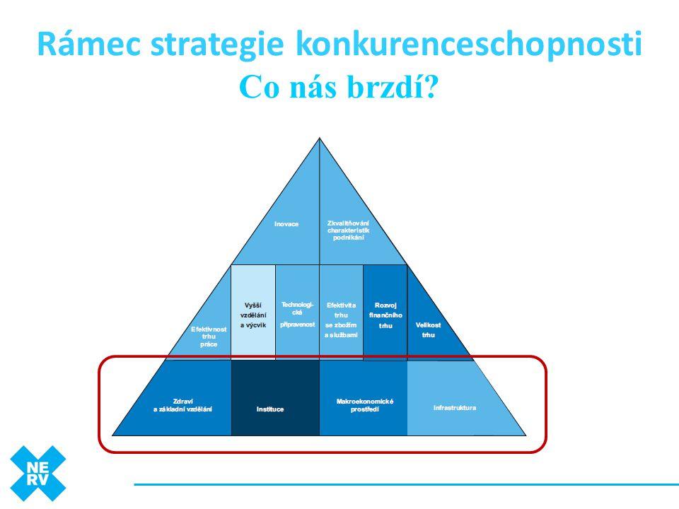 Rámec strategie konkurenceschopnosti Co nás brzdí?