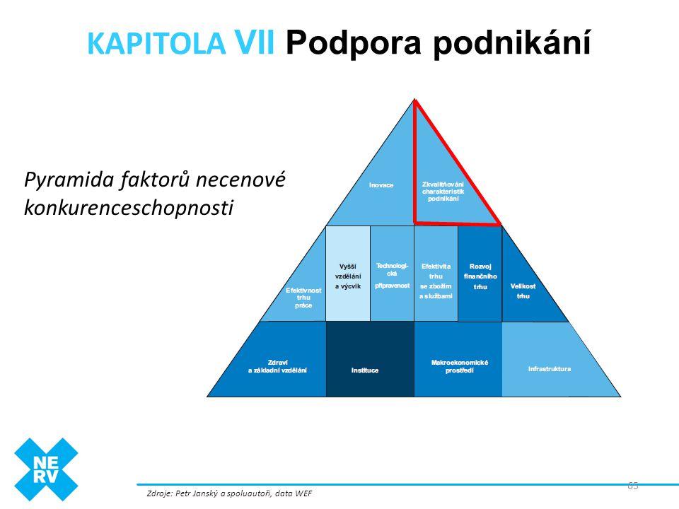 KAPITOLA VII Podpora podnikání Zdroje: Petr Janský a spoluautoři, data WEF 65 Pyramida faktorů necenové konkurenceschopnosti